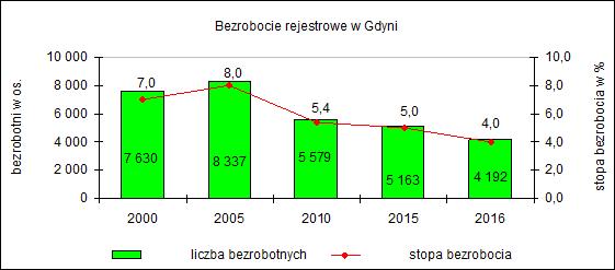 bezrobocie 2000-2016