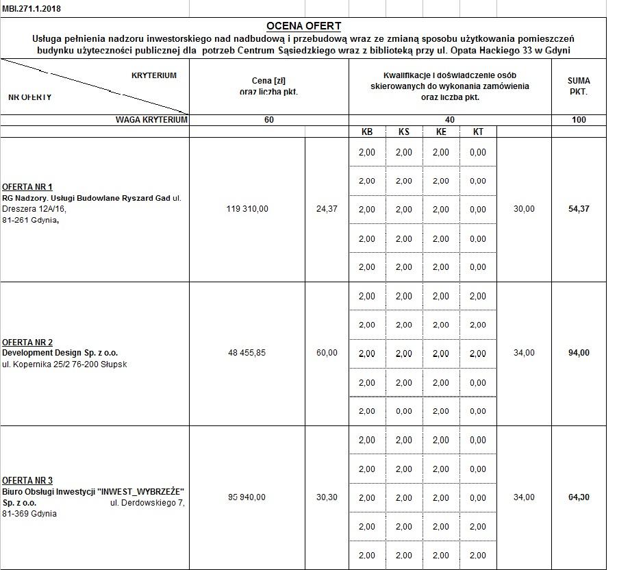 Tabela-ocena ofert