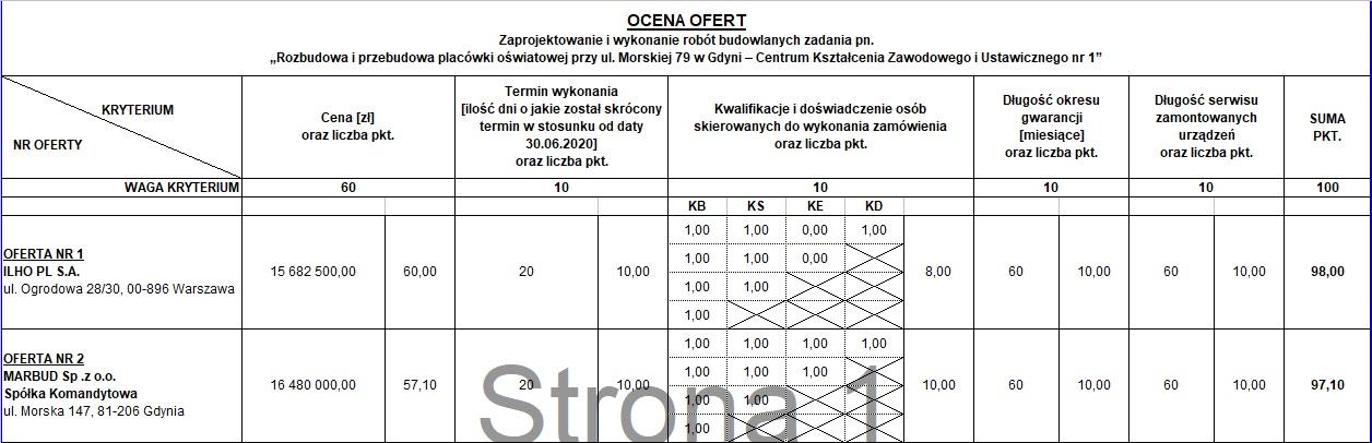 OCENA_OFERT