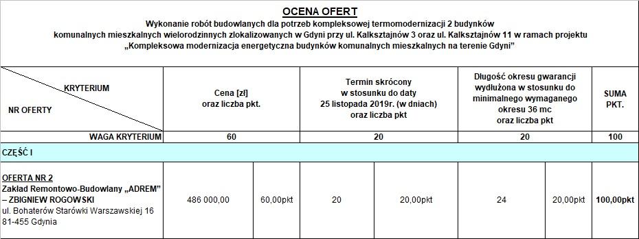 OCENA_CZ_I