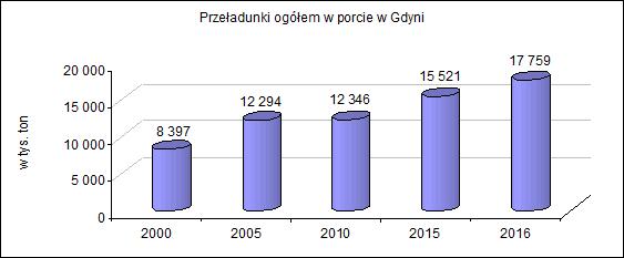 przeładunki 2000-2016