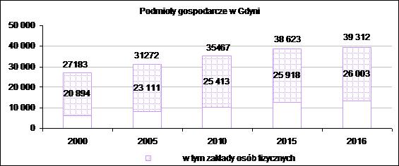 podmioty 2000-2016