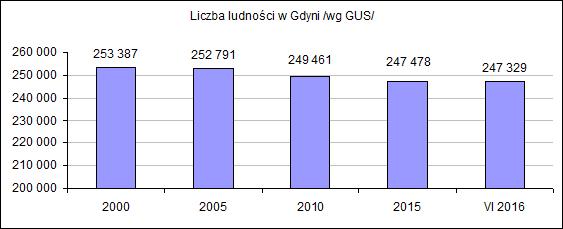 ludność 2000-2016