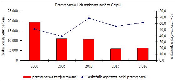 przestępstwa 2000-2016