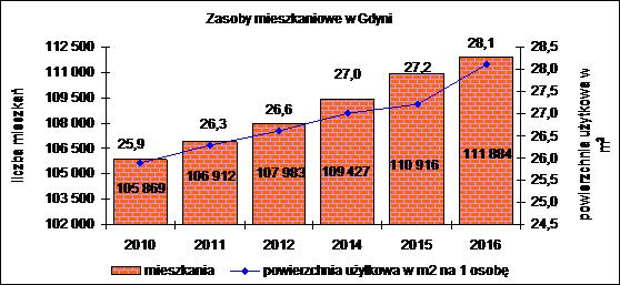 zasoby mieszkaniowe 2000-2016