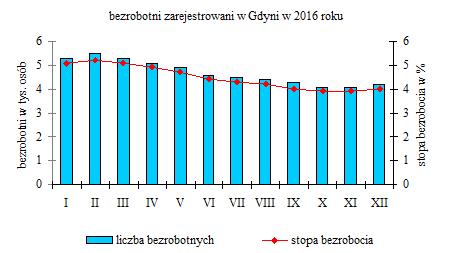 stopa bezrobocia 2016